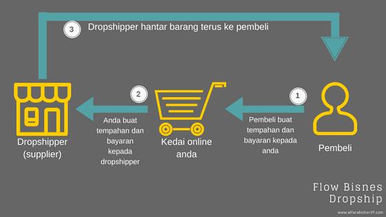bisnes online dropship
