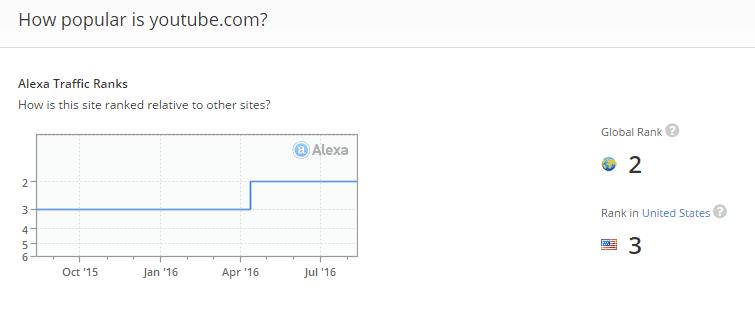 duit-video-youtube-alexa-rank